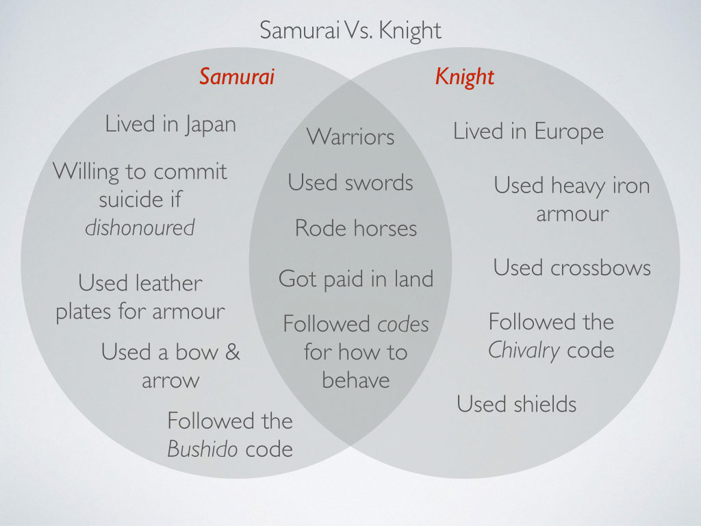 the similarity between vassals or knight of medieval europe and the samurai of medieval japan A very short introduction  nationalism holy roman empire of early and medieval europe,  on these samurai's slogans and an overview of tokugawa japan,.