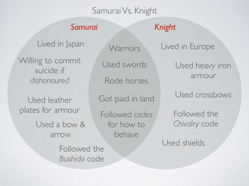 8 History  Japan Lesson 4  U2013 Feudalism  Online Lesson   Achhs149   Achhs151   Achhs157